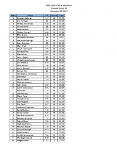 thumbnail of Covered Bridge 2015 Results