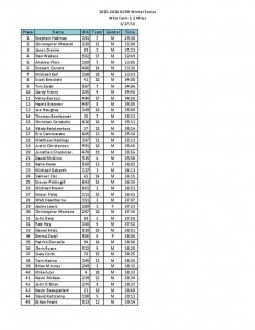 thumbnail of Wild Card Individual Results